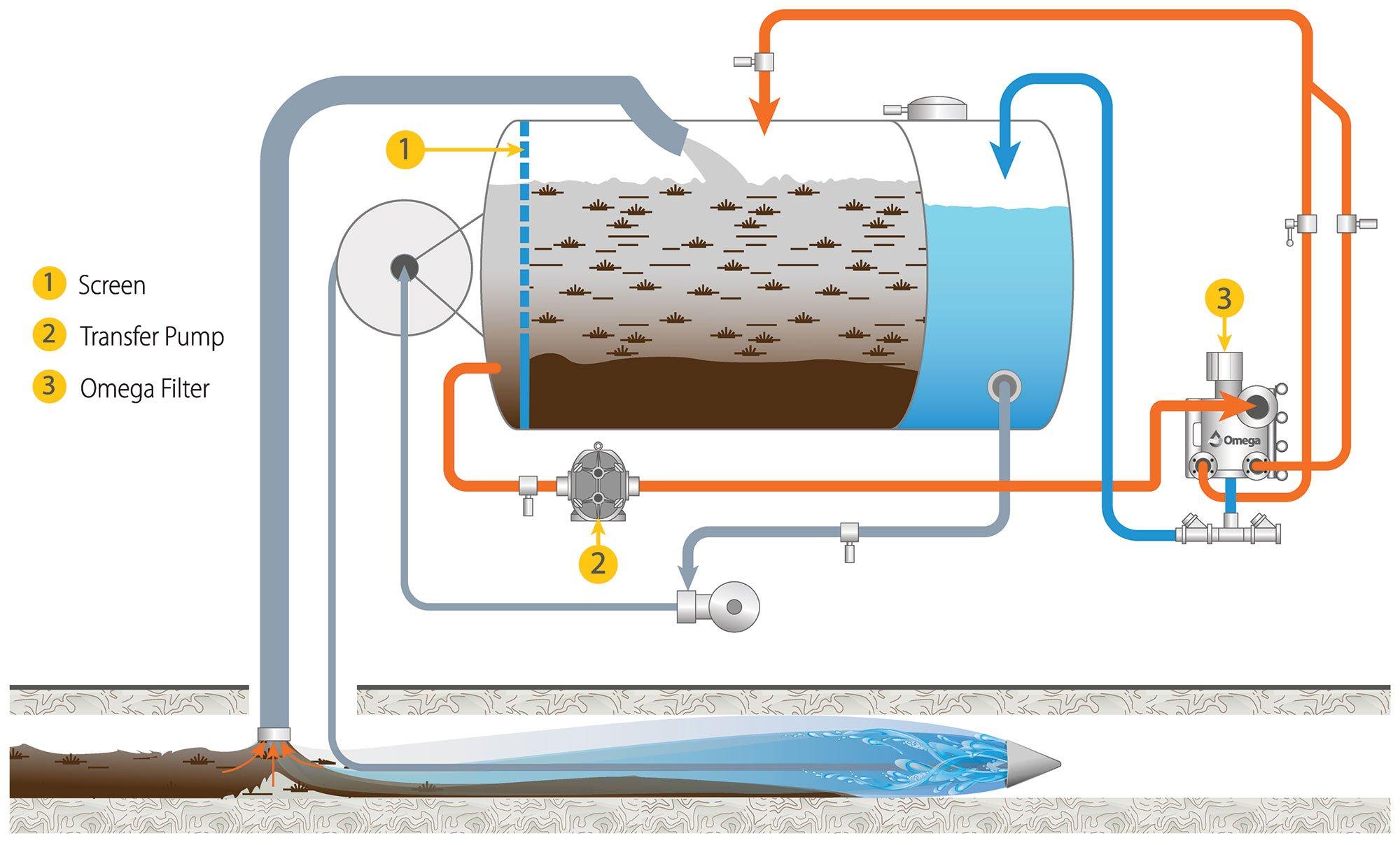 OMEGA SC Filter Series™ — Sewer Cleaner2